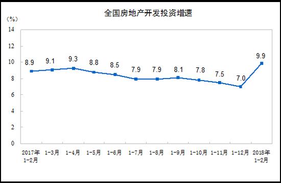 一二月全国房地产开发投资10831亿元 同比增长9.9%