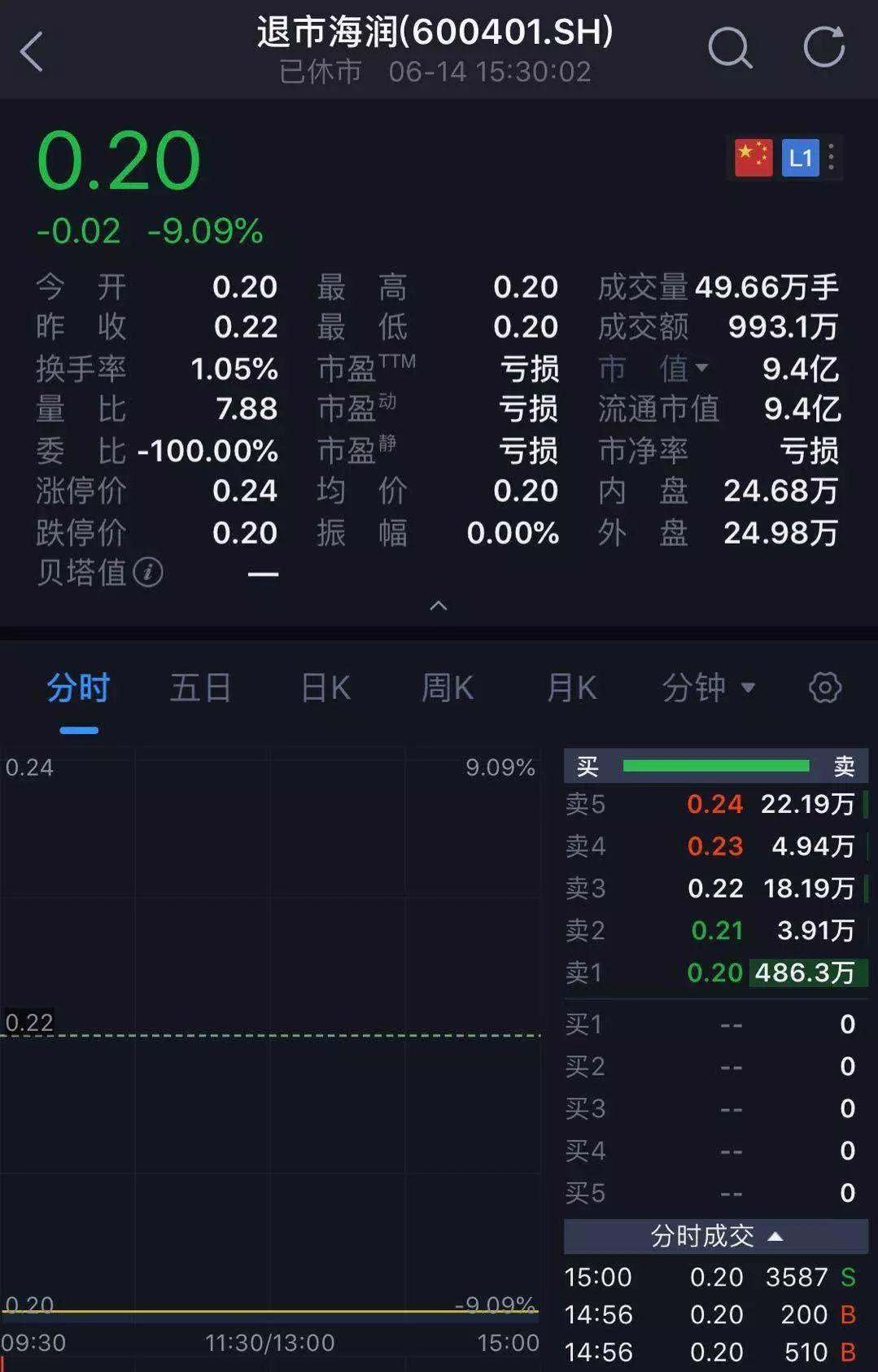 """史上最便宜A股来了,24万股民""""哭了""""!"""