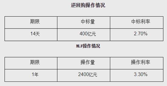 中国央行开展MLF操作2400亿元人民币