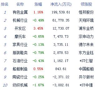 收评:两市探底回升沪指跌0.87%