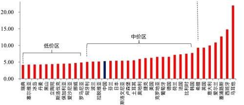国际横向比国内纵向比 中国电价到底贵不贵?