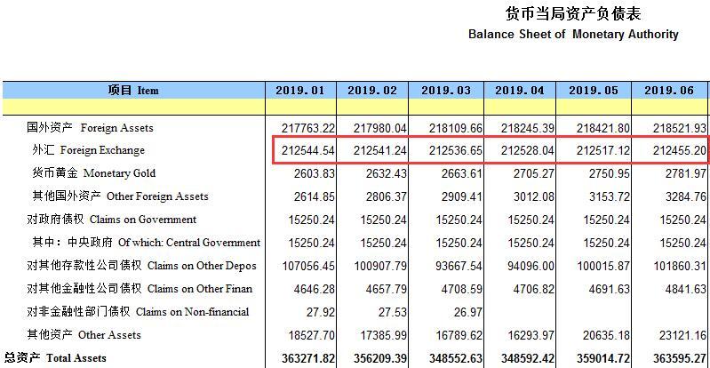 十一连降!中国6月末外汇占款环比减少近62亿元