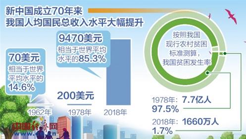 中国已连续13年成世界经济增长第1引擎