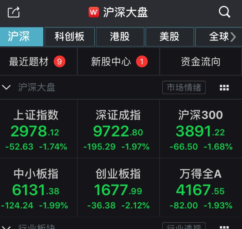 沪深两市超3200股飘绿,供气供热板块强势