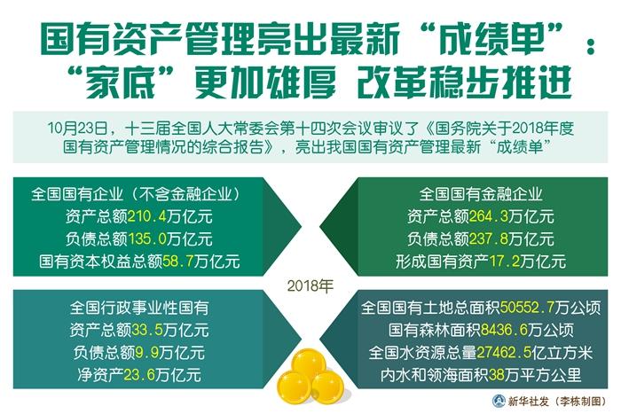 """国有资产管理亮出最新""""成绩单"""":""""家底""""更加雄厚 改革稳步推"""