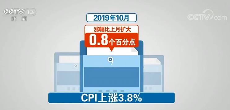 有涨有跌!国家统计局发布数据 | 10月份CPI同比上涨3.8%、PPI同