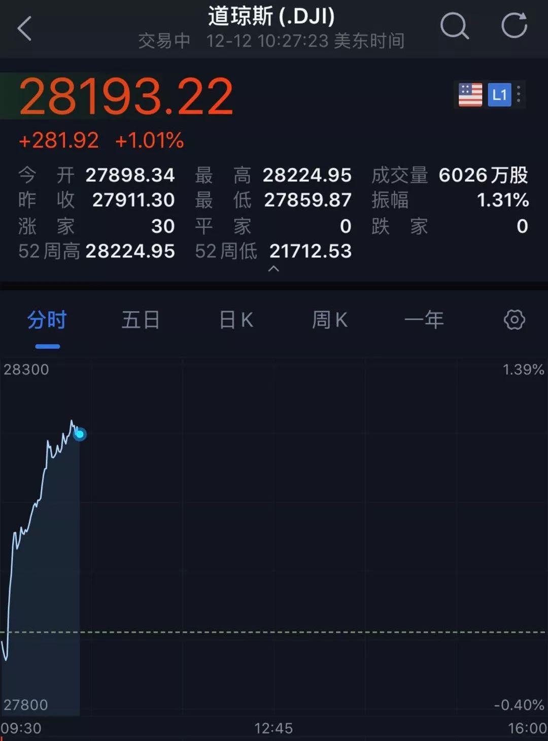 """突发!特朗普""""引爆""""全球,人民币暴涨600点,美股创历史新高"""
