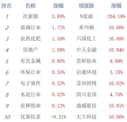 #经济日报-中国经济网|易访#收评:沪指止步八连阳跌0.71% 半导体走强