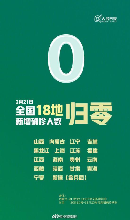 『中国新闻网』好消息!全国18省市区新冠肺炎新增病例为0