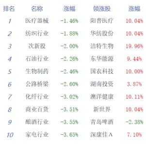 『经济日报-中国经济网』收评:三大股指重挫沪指跌3.71%口罩股逆势走强