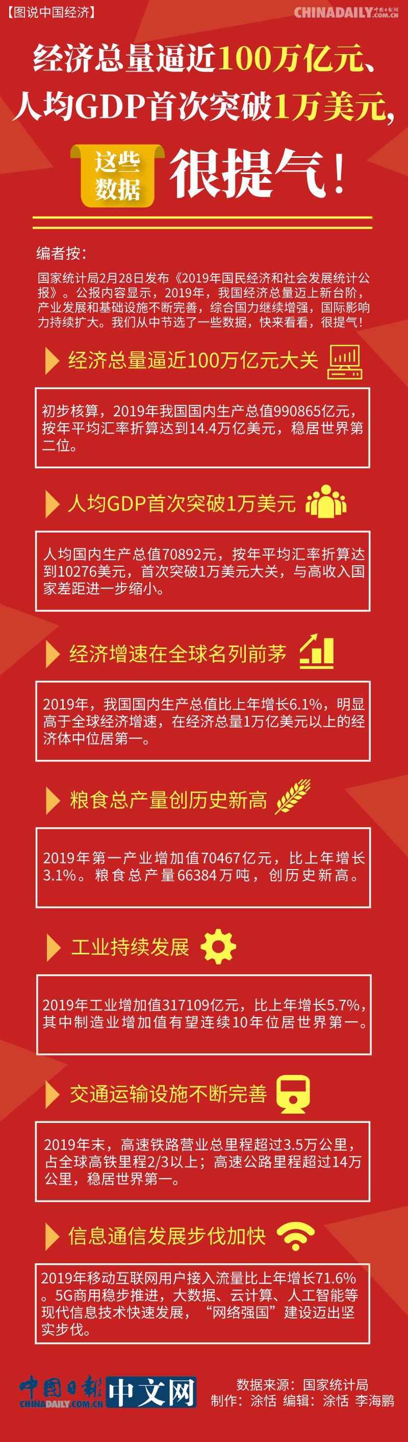 中国日报网|易访@【图说中国经济】经济总量逼近100万亿元、人均GDP首次突破1万美元,这些数据很提气!