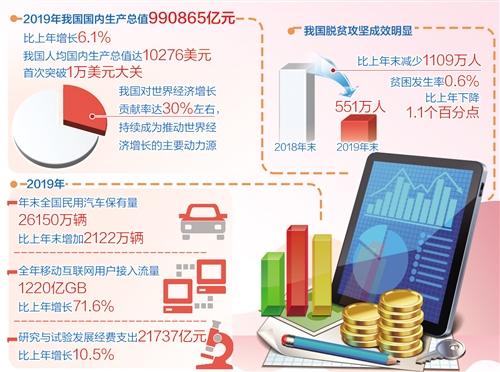 [经济日报|易访]2019年国内生产总值逼近百万亿元大关