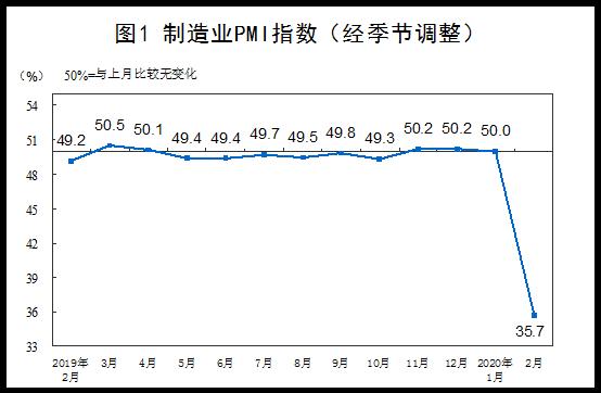 『国家统计局网站|易访』2020年2月中国采购经理指数运行情况