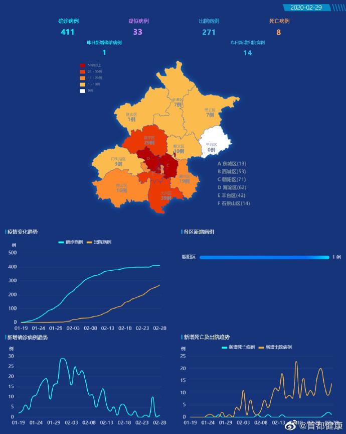 『首都健康』北京市新增1例新冠肺炎确诊病例