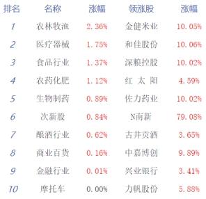 『经济日报-中国经济网』午评:两市低开高走沪指跌0.18% 农业股强势领涨