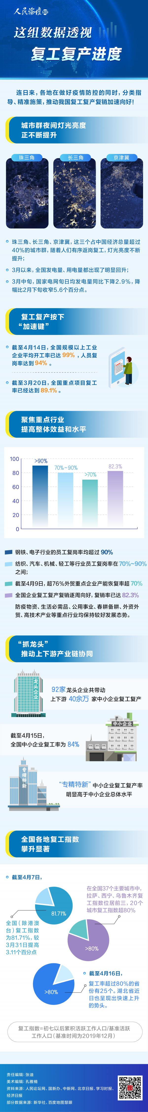 『人民论坛网』人民论坛图解   这组数据透视复工复产进度