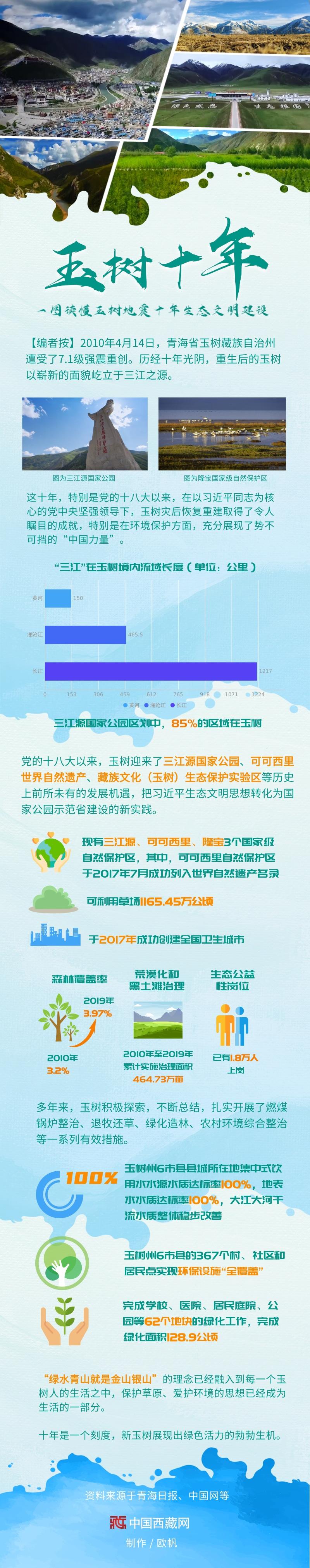「中国西藏网」一图读懂玉树地震十年生态文明建设