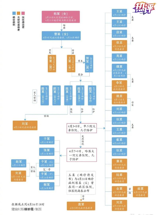 """央视新闻客户端■热评丨哈尔滨惊现""""1传43""""疫情传播 反思的切入点在哪里?"""