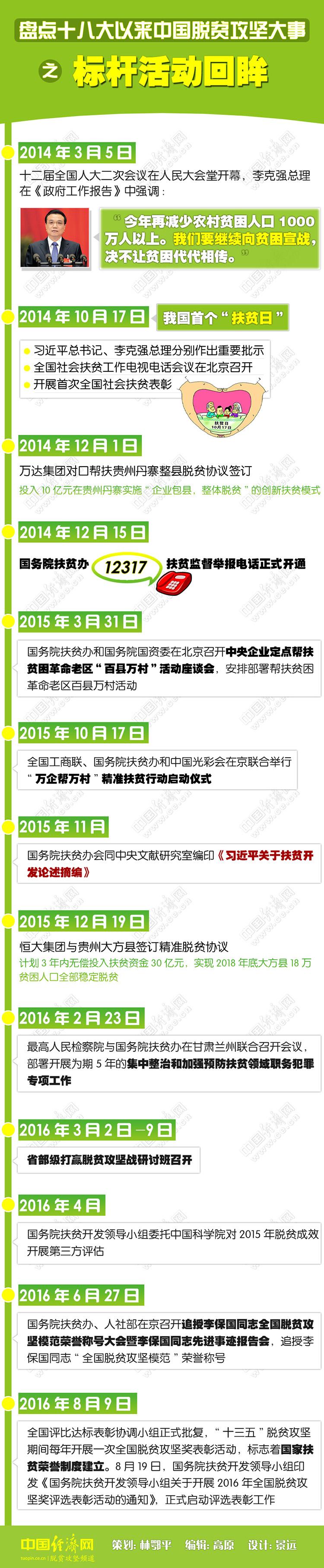 盘点十八大以来中国脱贫攻坚大事之标杆活动回眸