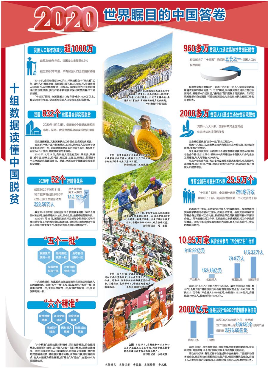 十组数据读懂中国脱贫